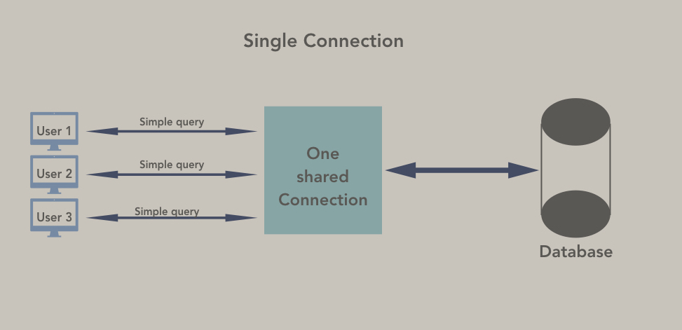 Single connection